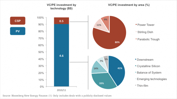 Exhibit 4 - Venture Capital and Private Equity investment in PV and CSP (2010/2011)