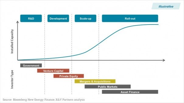 Exhibit 3 - Typical investor profiles for different renewable energy maturity stages