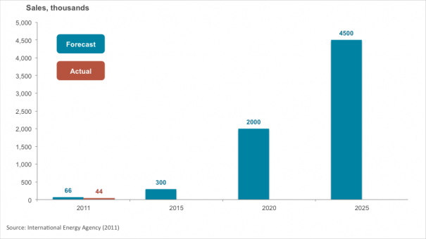 Exhibit 1 – Global electric vehicle sales forecast for 2010 – 2025 (excludes electric scooters and bicycles)