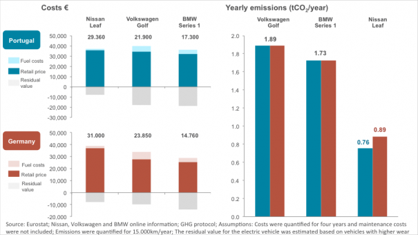 Exhibit 4 – Environmental and economical cost comparison for the Nissan Leaf, Volkswagen Golf and BWM Series 1, for Portugal and Germany