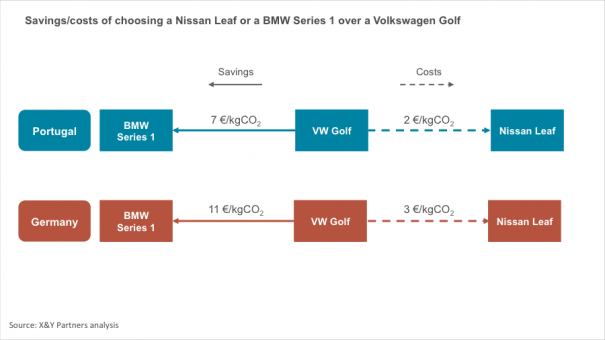 Exhibit 5 – Savings/costs of choosing a Nissan Leaf or a BMW Series 1 over Volkswagen Golf