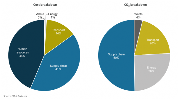 Exhibit 3 - Cost and carbon footprint breakdown