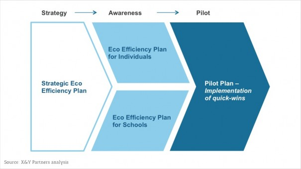 eco efficiency and eco effectiveness of organizations
