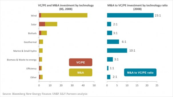 Exhibit 2 - Venture Capital, Private Equity and Merger & Acquisition investments in renewable energy (2008)
