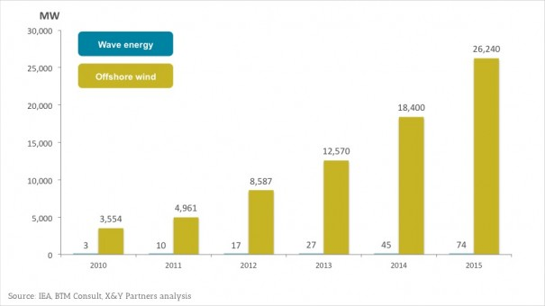 Exhibit 5 - Comparison of wave energy and offshore wind installed capacity forecasts (MW)