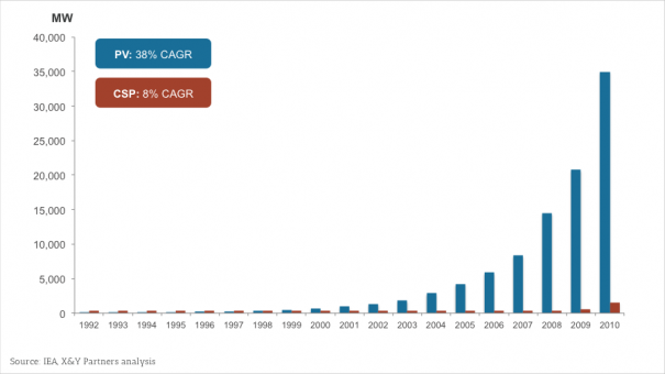 Exhibit 3 - Evolution of PV and CSP global installed capacity (MW)