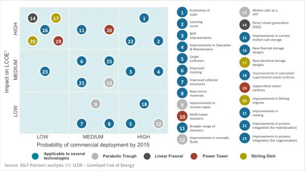 Exhibit 5 - Impact/Probability matrix for CSP technological developments